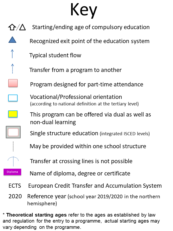 Education GPS - France - Overview of the education system